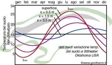 Schema temperature suolo