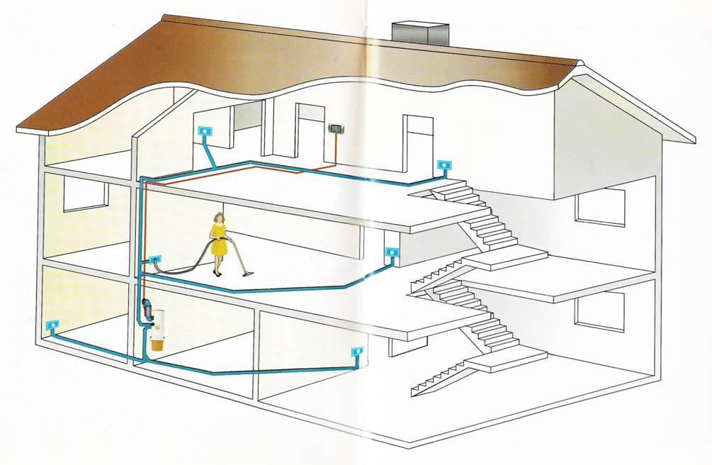 aspirapolvere centralizzato - impianto