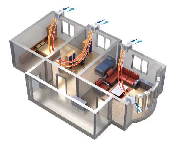 Ventilazione  meccanica localizzata a zone non-canalizzata